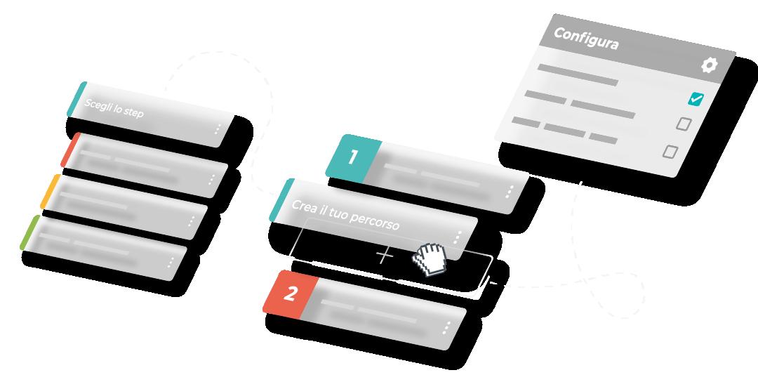 Personalizza il percorso utente